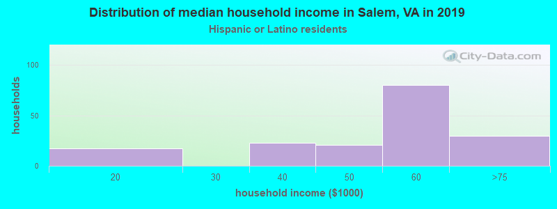 Salem household income for Hispanic or Latino race householders
