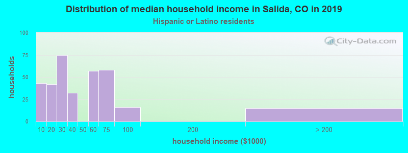 Salida household income for Hispanic or Latino race householders