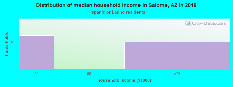Salome household income for Hispanic or Latino race householders