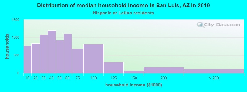 San Luis household income for Hispanic or Latino race householders
