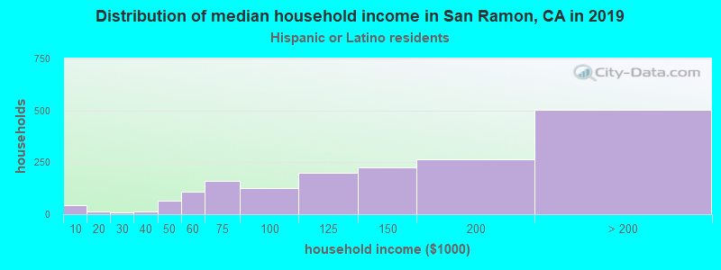 San Ramon household income for Hispanic or Latino race householders