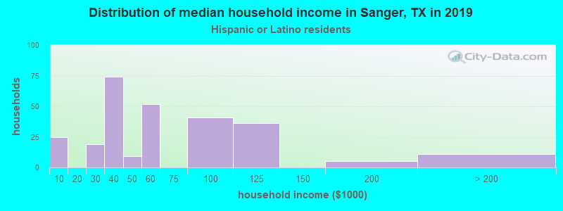 Sanger household income for Hispanic or Latino race householders