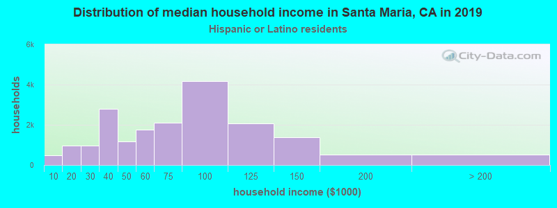 Santa Maria household income for Hispanic or Latino race householders