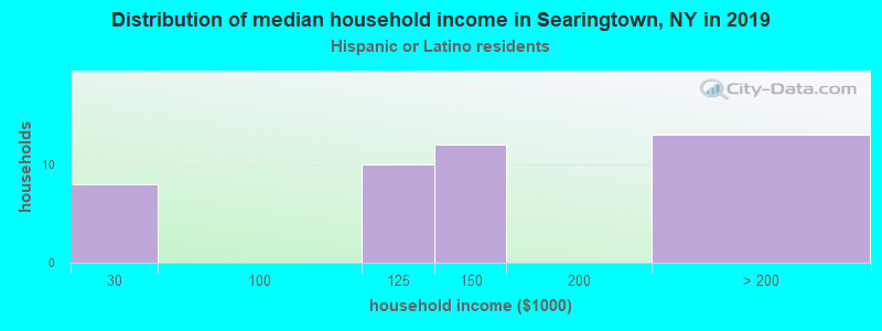 Searingtown household income for Hispanic or Latino race householders