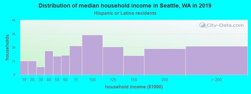 Seattle household income for Hispanic or Latino race householders