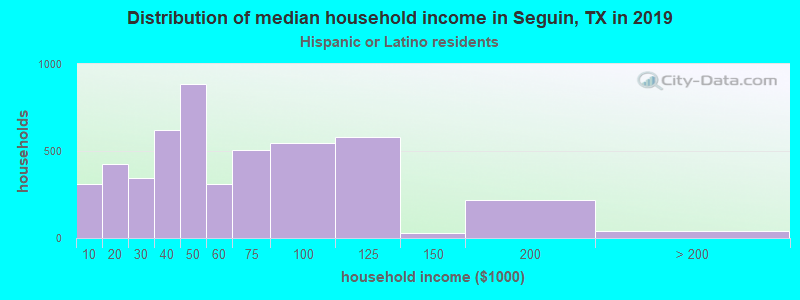 Seguin household income for Hispanic or Latino race householders