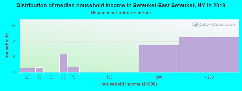 Setauket-East Setauket household income for Hispanic or Latino race householders