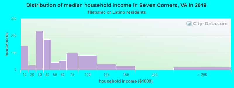 Seven Corners household income for Hispanic or Latino race householders