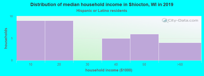 Shiocton household income for Hispanic or Latino race householders