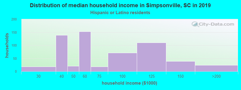 Simpsonville household income for Hispanic or Latino race householders