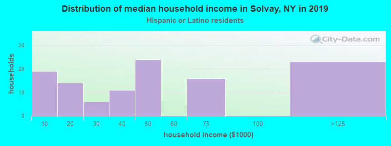 Solvay household income for Hispanic or Latino race householders
