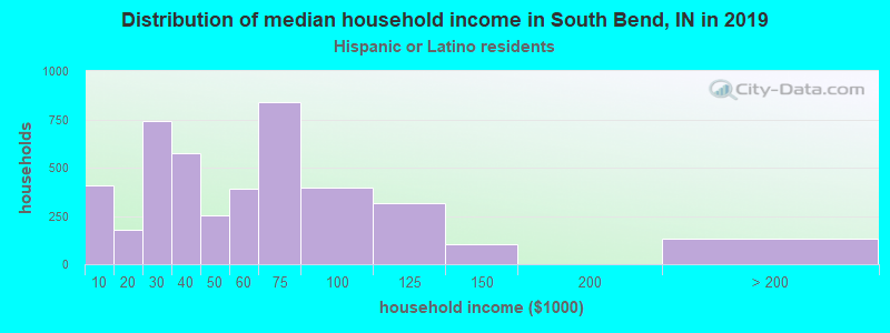 South Bend household income for Hispanic or Latino race householders