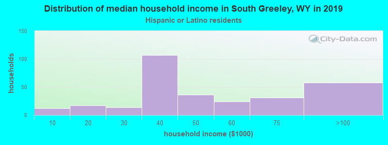 South Greeley household income for Hispanic or Latino race householders