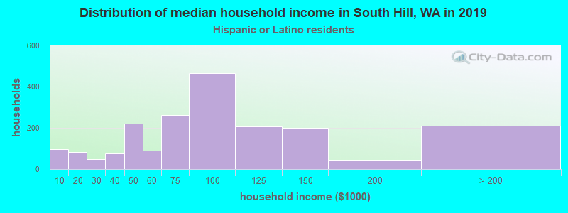 South Hill household income for Hispanic or Latino race householders