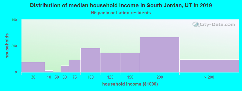 South Jordan household income for Hispanic or Latino race householders