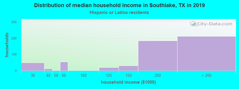 Southlake household income for Hispanic or Latino race householders