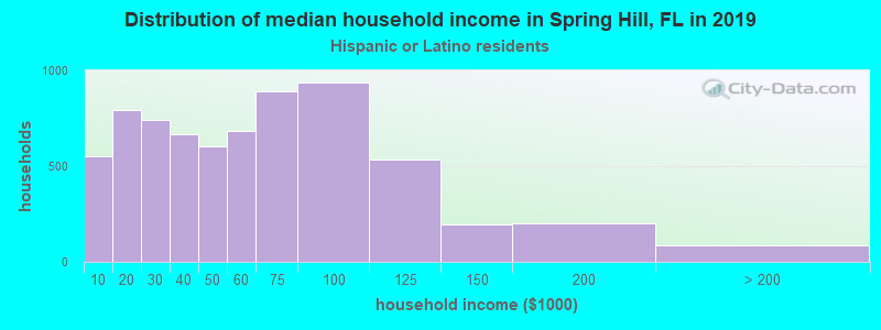 Spring Hill household income for Hispanic or Latino race householders