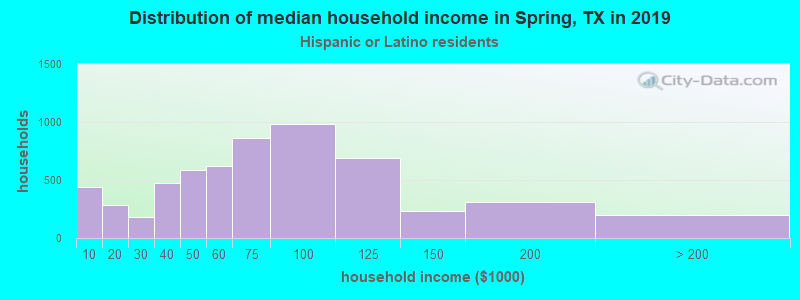 Spring household income for Hispanic or Latino race householders