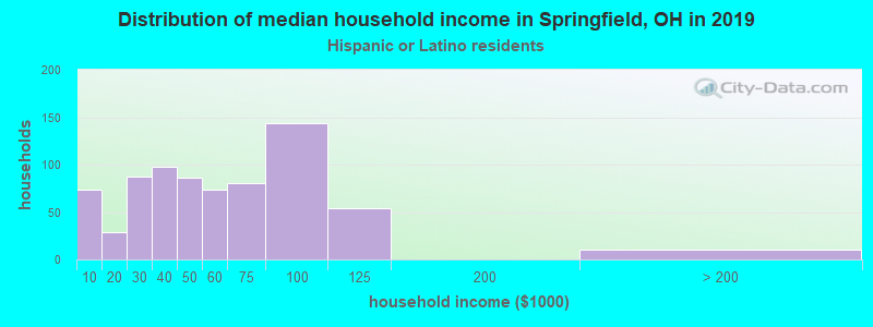 Springfield household income for Hispanic or Latino race householders