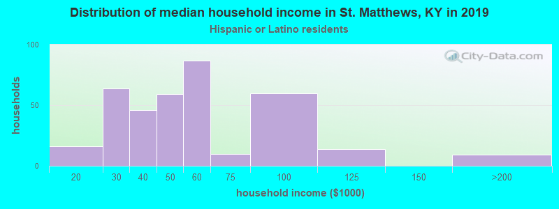 St. Matthews household income for Hispanic or Latino race householders