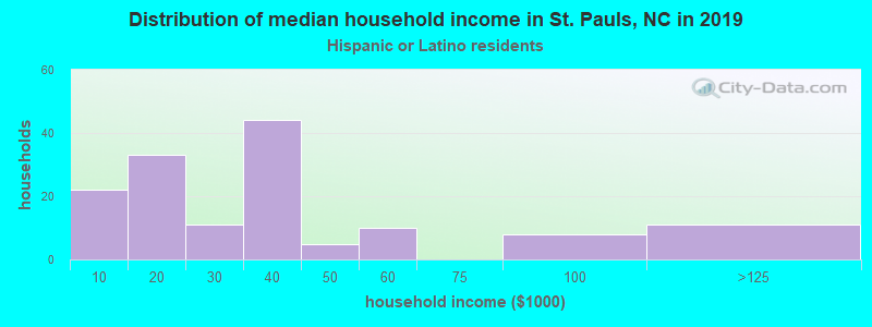 St. Pauls household income for Hispanic or Latino race householders