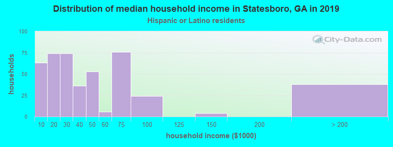 Statesboro household income for Hispanic or Latino race householders