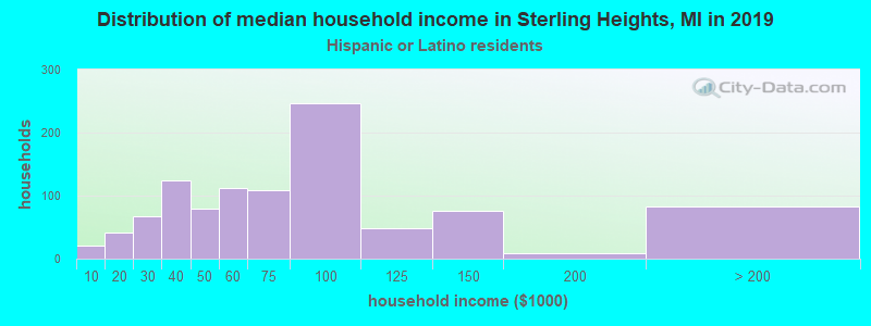 Sterling Heights household income for Hispanic or Latino race householders