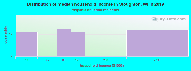 Stoughton household income for Hispanic or Latino race householders