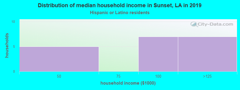 Sunset household income for Hispanic or Latino race householders