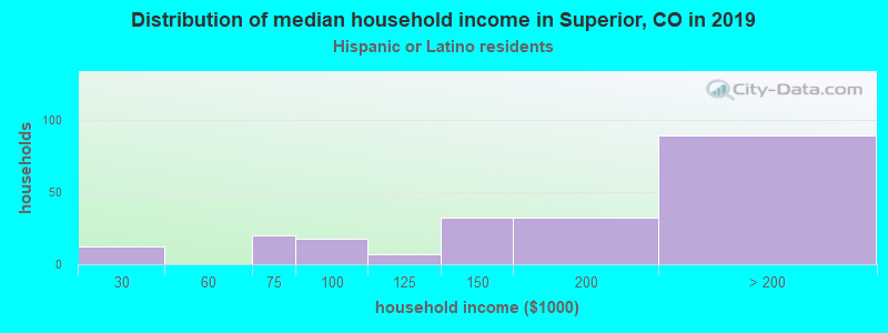 Superior household income for Hispanic or Latino race householders