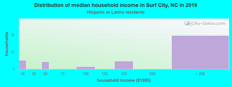 Surf City household income for Hispanic or Latino race householders