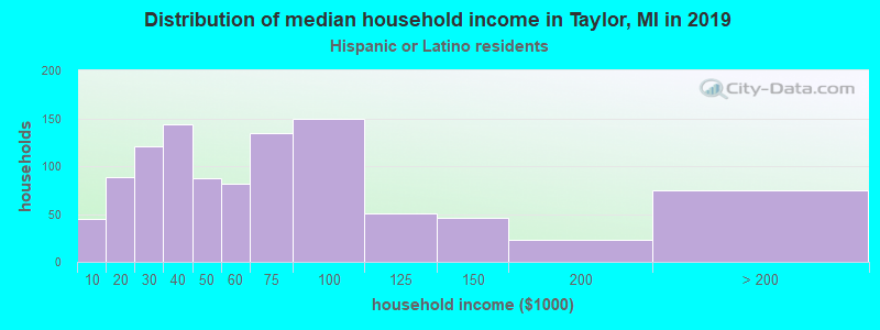 Taylor household income for Hispanic or Latino race householders