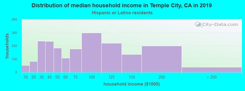 Temple City household income for Hispanic or Latino race householders