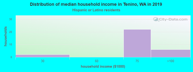 Tenino household income for Hispanic or Latino race householders