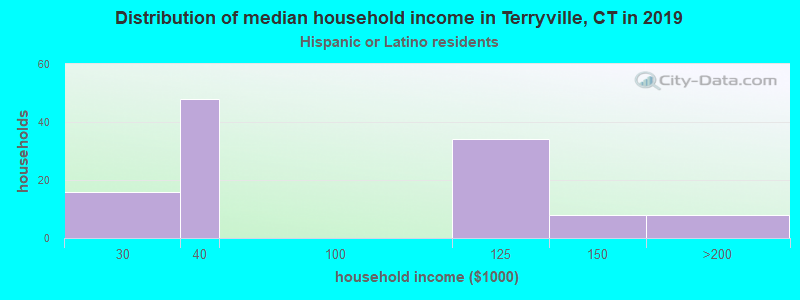 Terryville household income for Hispanic or Latino race householders