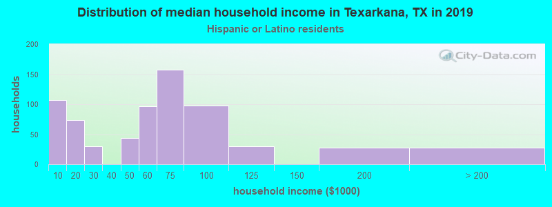 Texarkana household income for Hispanic or Latino race householders