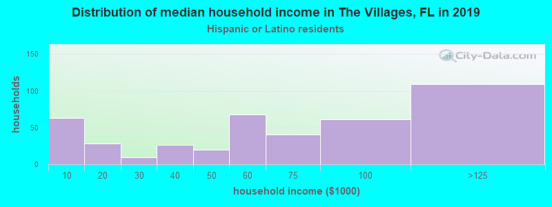 The Villages household income for Hispanic or Latino race householders