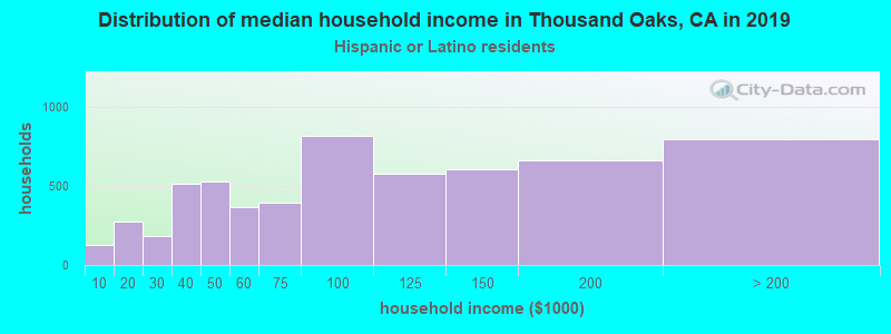Thousand Oaks household income for Hispanic or Latino race householders