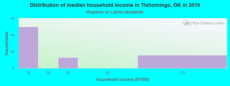 Tishomingo household income for Hispanic or Latino race householders