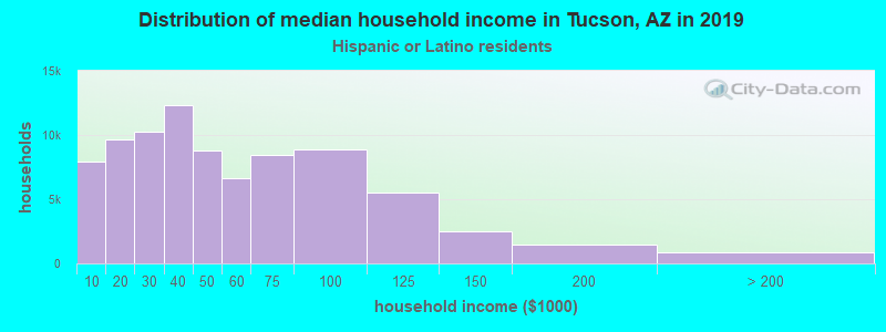 Tucson household income for Hispanic or Latino race householders