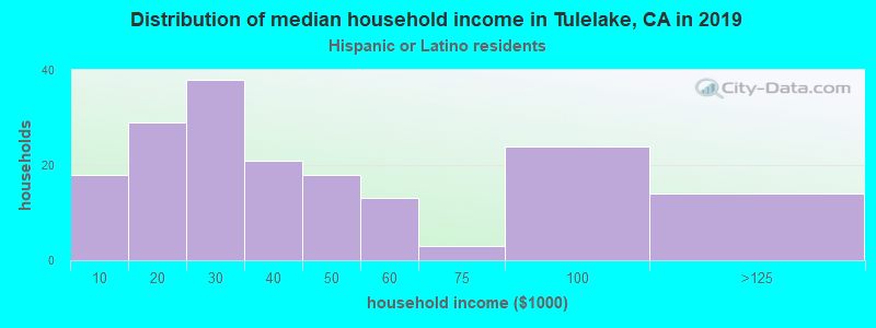 Tulelake household income for Hispanic or Latino race householders