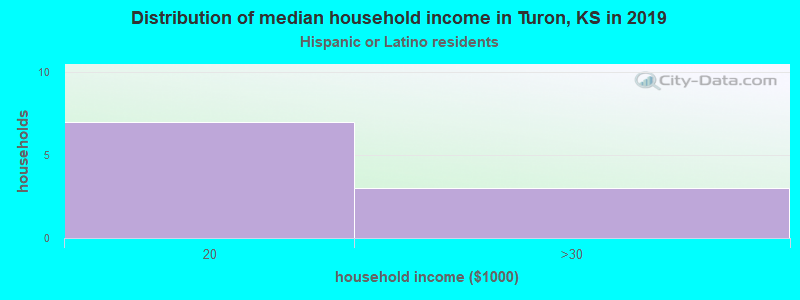 Turon household income for Hispanic or Latino race householders