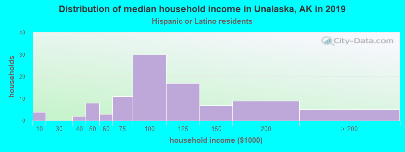 Unalaska household income for Hispanic or Latino race householders