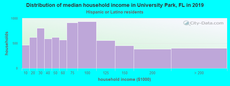 University Park household income for Hispanic or Latino race householders