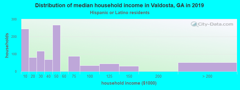Valdosta household income for Hispanic or Latino race householders