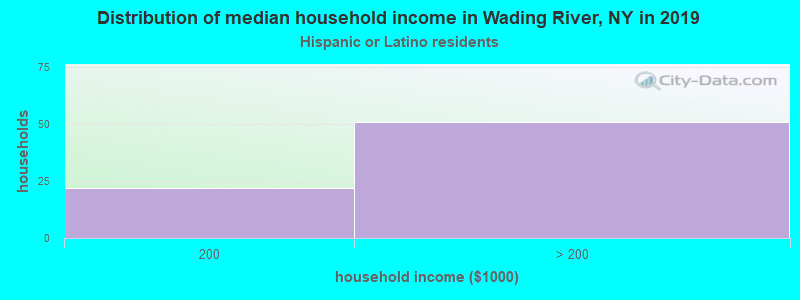Wading River household income for Hispanic or Latino race householders