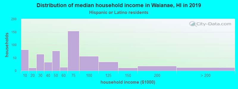 Waianae household income for Hispanic or Latino race householders