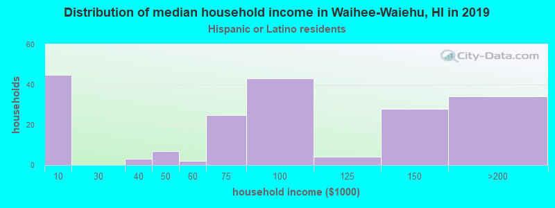 Waihee-Waiehu household income for Hispanic or Latino race householders