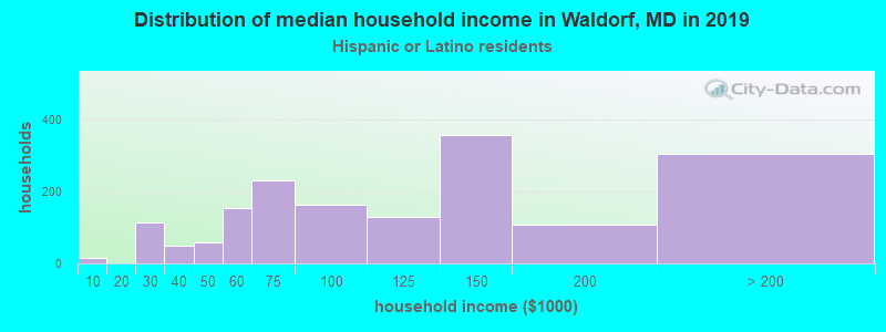 Waldorf household income for Hispanic or Latino race householders