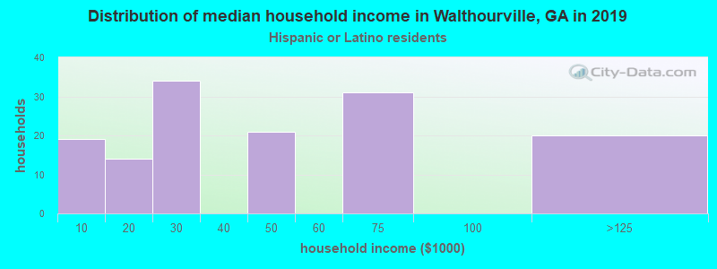 Walthourville household income for Hispanic or Latino race householders